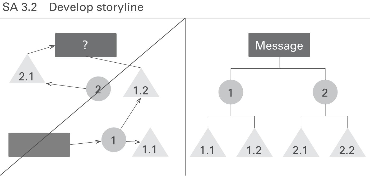 IBCS SA 3.2 Develop storyline