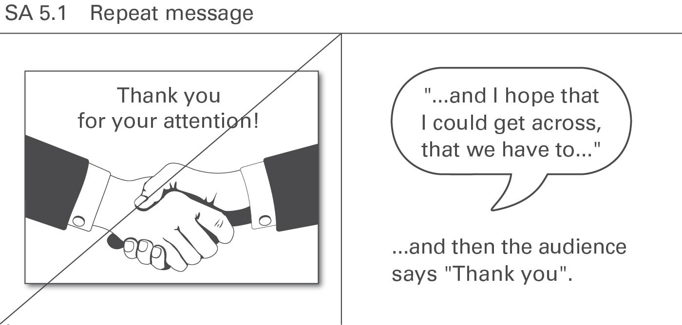 IBCS SA 5.1 Repeat message